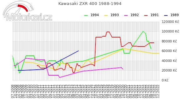 Kawasaki ZXR 400 1988-1994