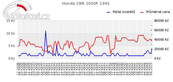 Honda CBR 1000F 1991