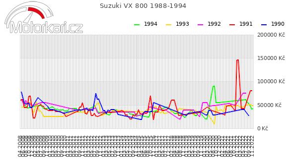 Suzuki VX 800 1988-1994