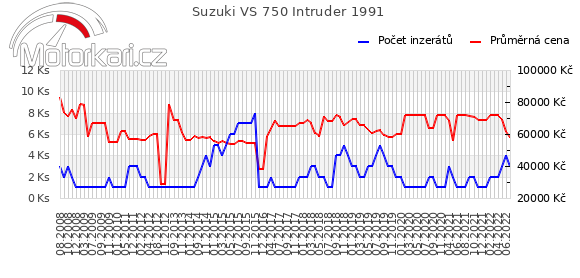 Suzuki VS 750 Intruder 1991