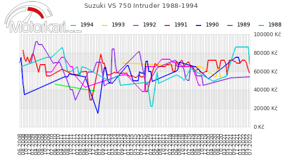 Suzuki VS 750 Intruder 1988-1994