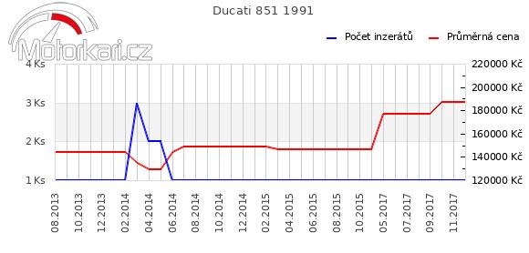 Ducati 851 1991