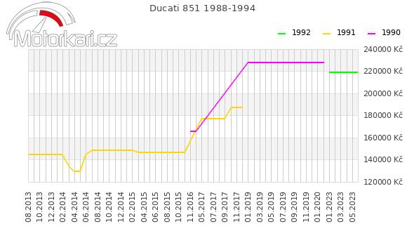 Ducati 851 1988-1994