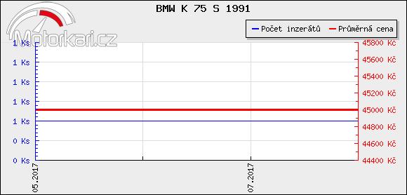 BMW K 75 S 1991