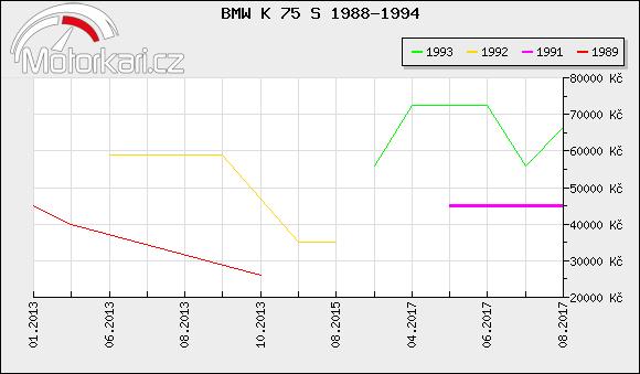 BMW K 75 S 1988-1994