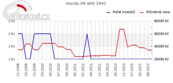 Honda XR 600 1991