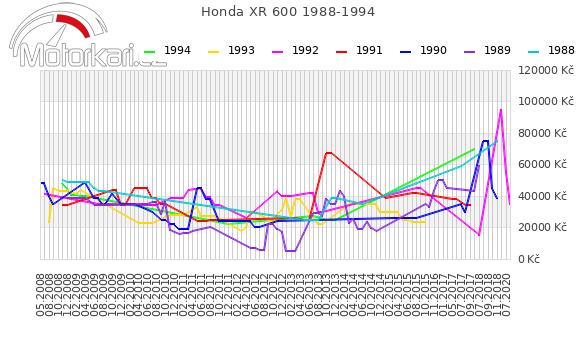 Honda XR 600 1988-1994