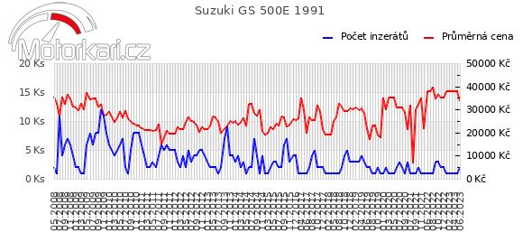 Suzuki GS 500E 1991