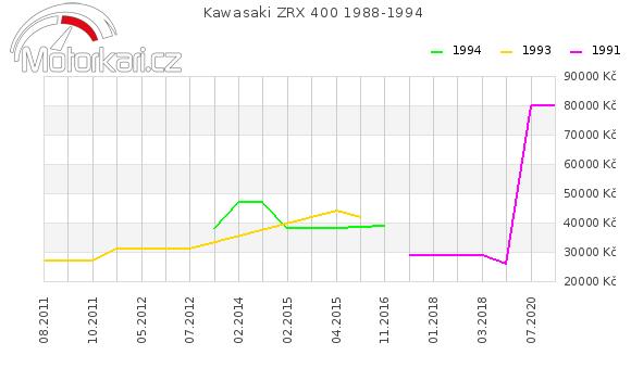 Kawasaki ZRX 400 1988-1994