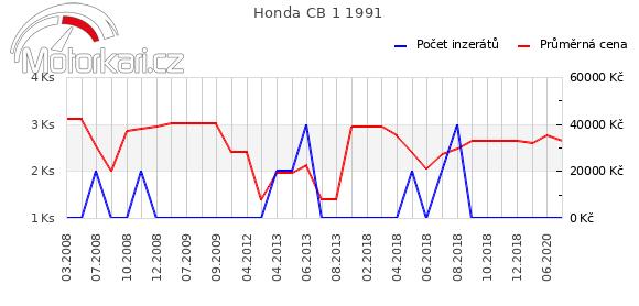 Honda CB 1 1991