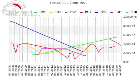 Honda CB 1 1988-1994