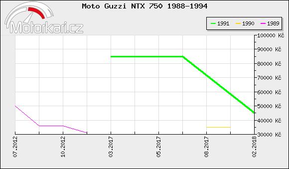 Moto Guzzi NTX 750 1988-1994