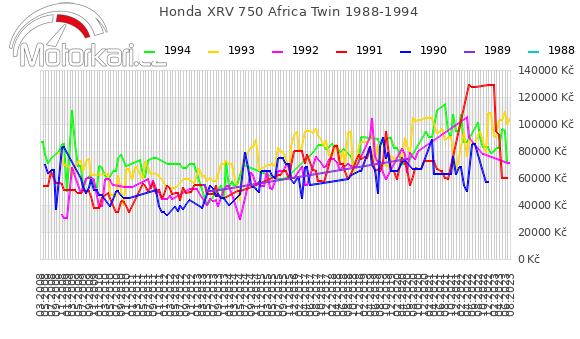 Honda XRV 750 Africa Twin 1988-1994