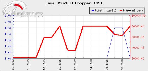 Jawa 350/639 Chopper 1991