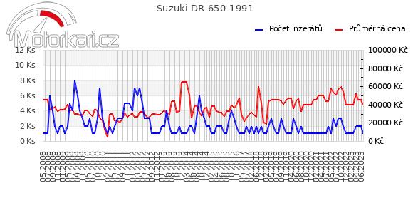 Suzuki DR 650 1991