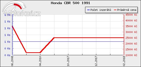 Honda CBR 500 1991