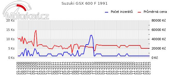 Suzuki GSX 600 F 1991
