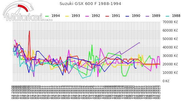Suzuki GSX 600 F 1988-1994