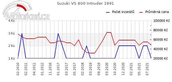 Suzuki VS 800 Intruder 1991