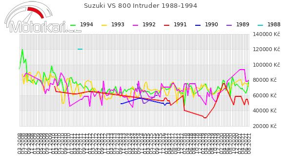 Suzuki VS 800 Intruder 1988-1994