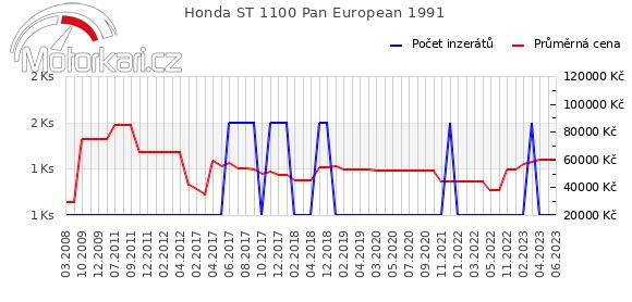 Honda ST 1100 Pan European 1991