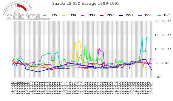 Suzuki LS 650 Savage 1989-1995