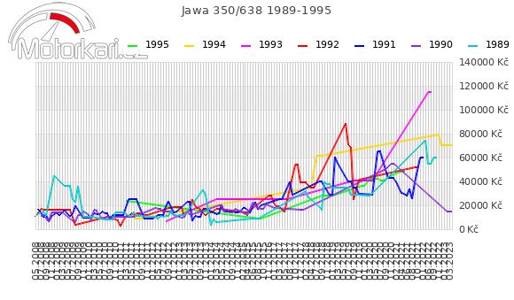 Jawa 350/638 1989-1995