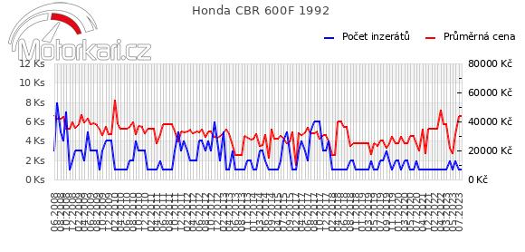 Honda CBR 600F 1992