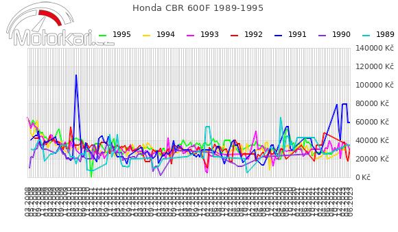 Honda CBR 600F 1989-1995