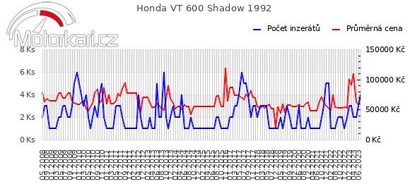 Honda VT 600 Shadow 1992