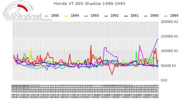Honda VT 600 Shadow 1989-1995