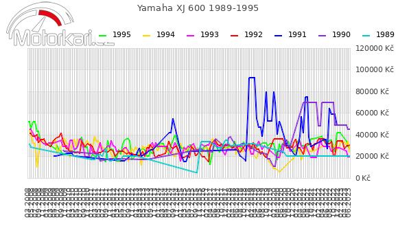 Yamaha XJ 600 1989-1995