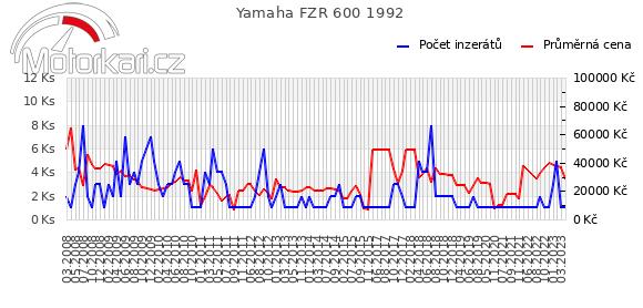 Yamaha FZR 600 1992