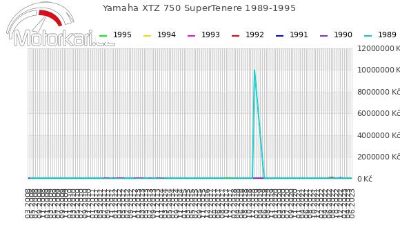 Yamaha XTZ 750 SuperTenere 1989-1995