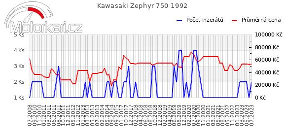 Kawasaki Zephyr 750 1992