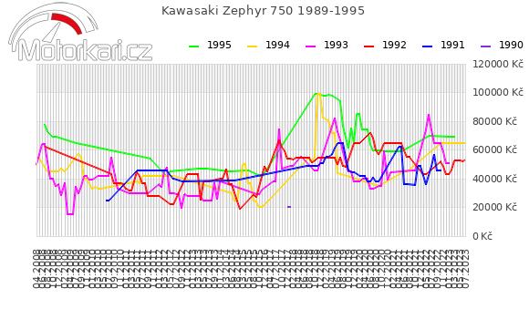 Kawasaki Zephyr 750 1989-1995