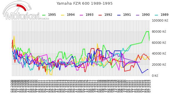 Yamaha FZR 600 1989-1995