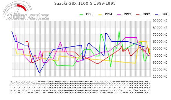 Suzuki GSX 1100 G 1989-1995