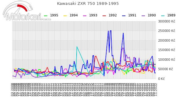 Kawasaki ZXR 750 1989-1995