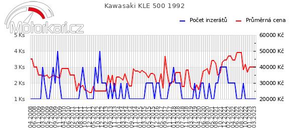 Kawasaki KLE 500 1992