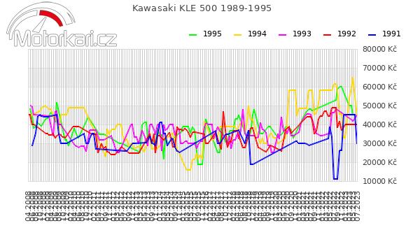 Kawasaki KLE 500 1989-1995