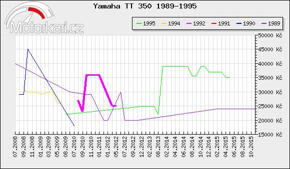 Yamaha TT 350 1989-1995