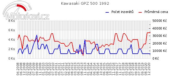 Kawasaki GPZ 500 1992