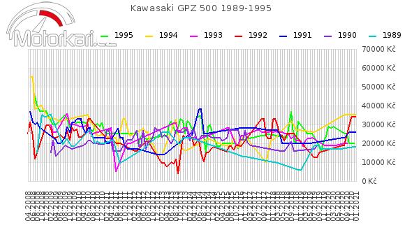 Kawasaki GPZ 500 1989-1995