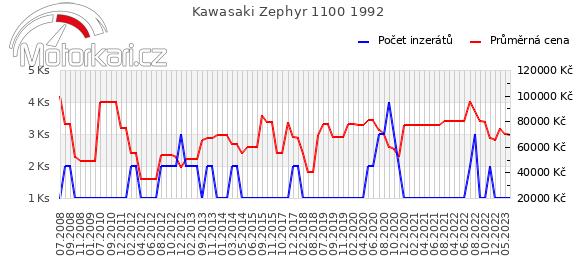 Kawasaki Zephyr 1100 1992