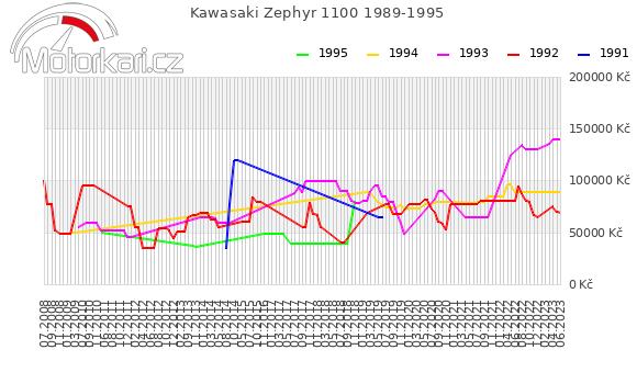 Kawasaki Zephyr 1100 1989-1995