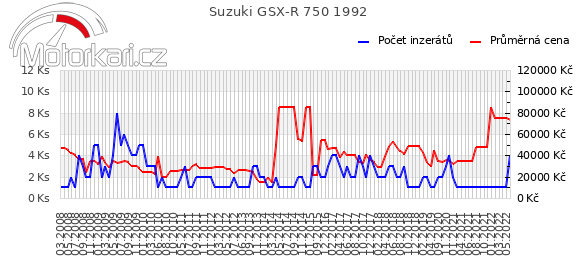 Suzuki GSX-R 750 1992