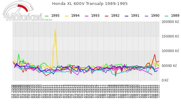 Honda XL 600V Transalp 1989-1995