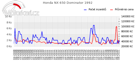 Honda NX 650 Dominator 1992