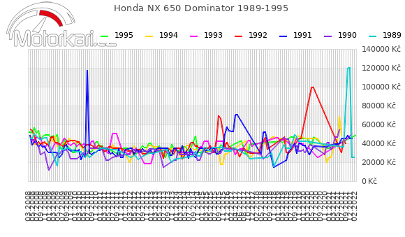 Honda NX 650 Dominator 1989-1995